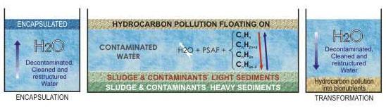 hydrocarbon_animasyon
